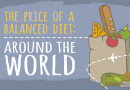 The Price of a Balanced Diet Around the World